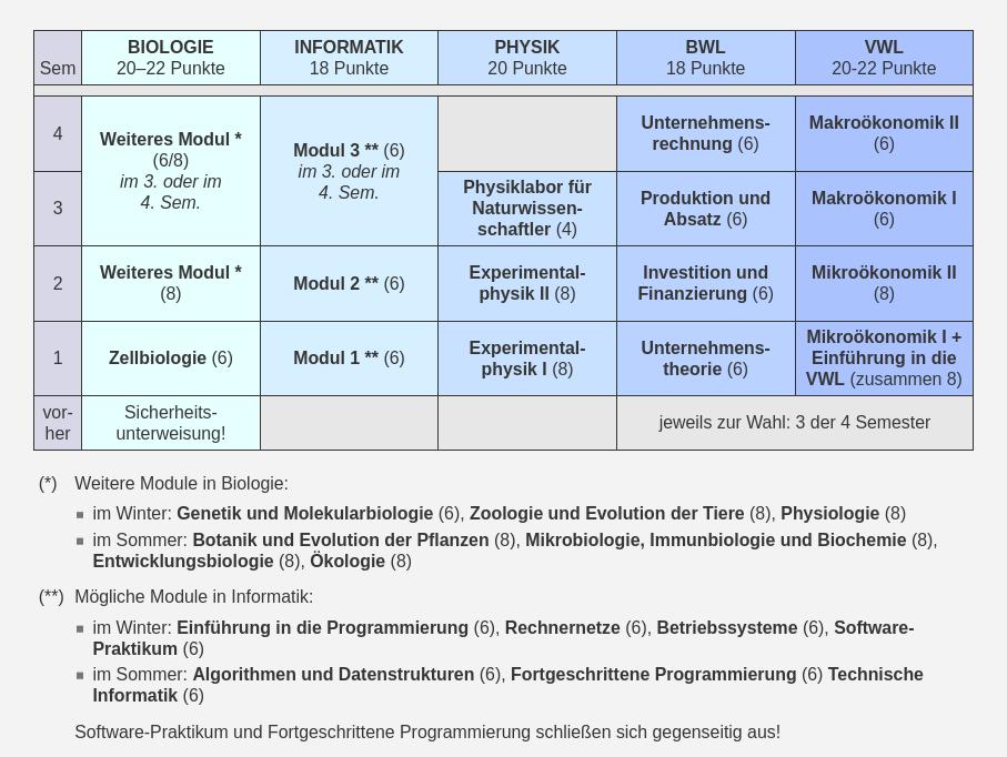 Studienverläufe in den Standard-Anwendungsfächern