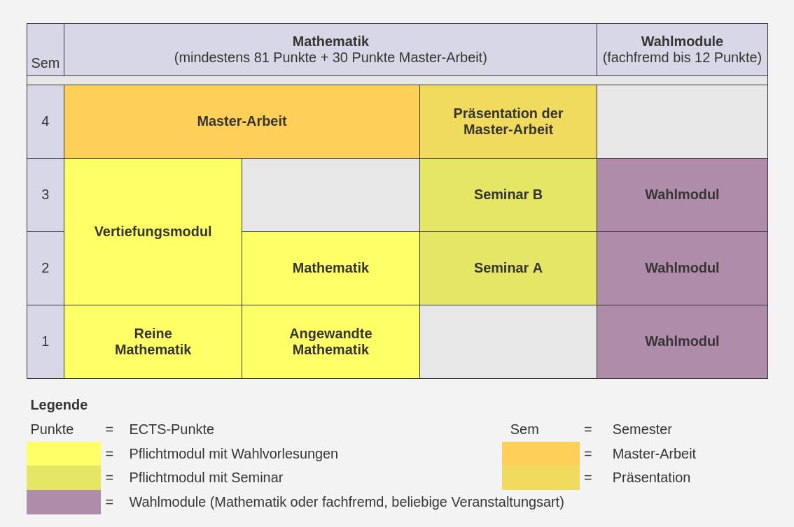 Beispielhafter Studienverlauf im Master-of-Science-Studiengang Mathematik